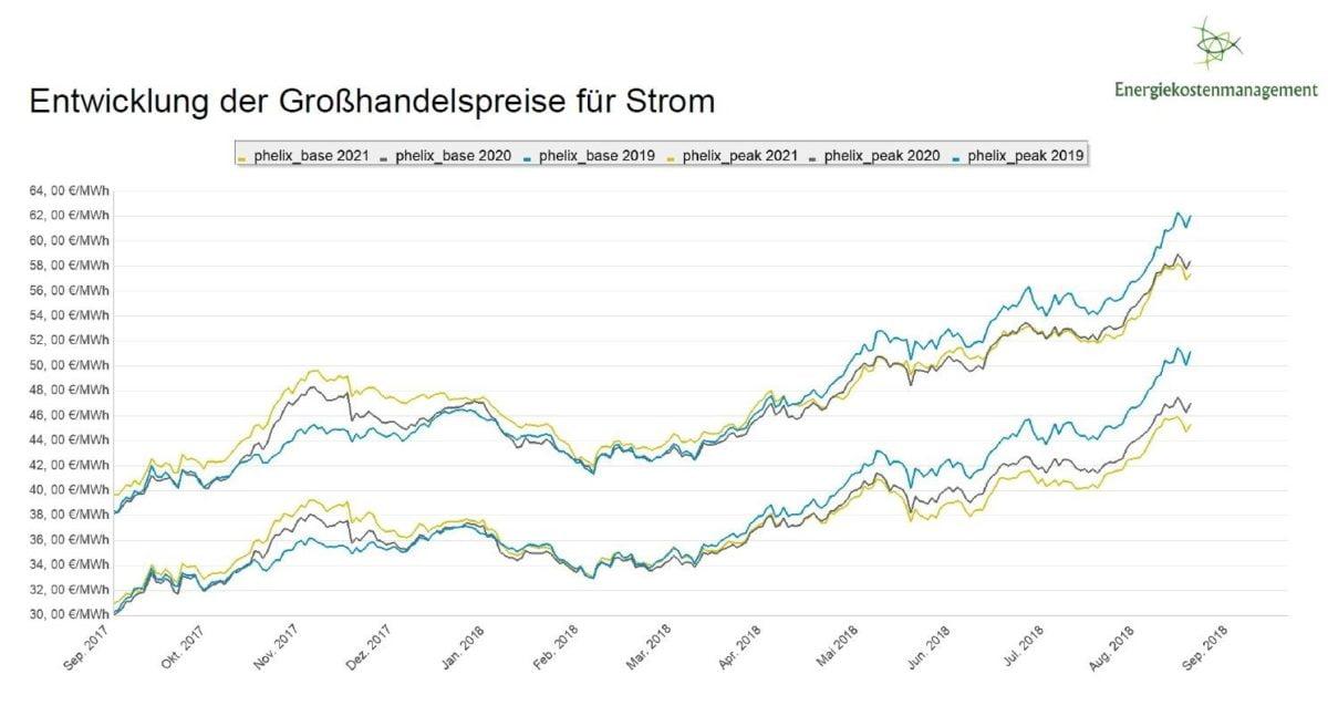 Energiepreise steigen weiterhin e1555487392793 - News
