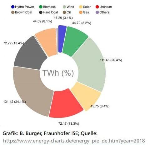 erneuerbare Energien 2018 v - Co2-Steuer 2021