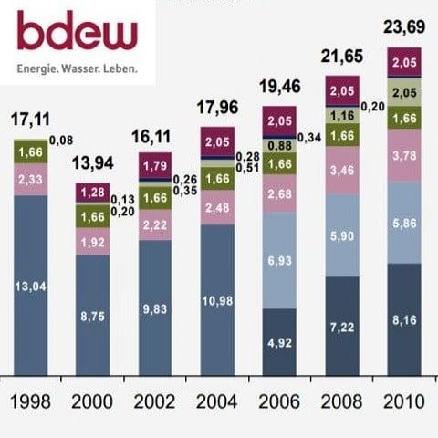 Strom Abgabenentwicklung v - Entwicklung der Strompreisbestandteile im 10-Jahres-Verlauf